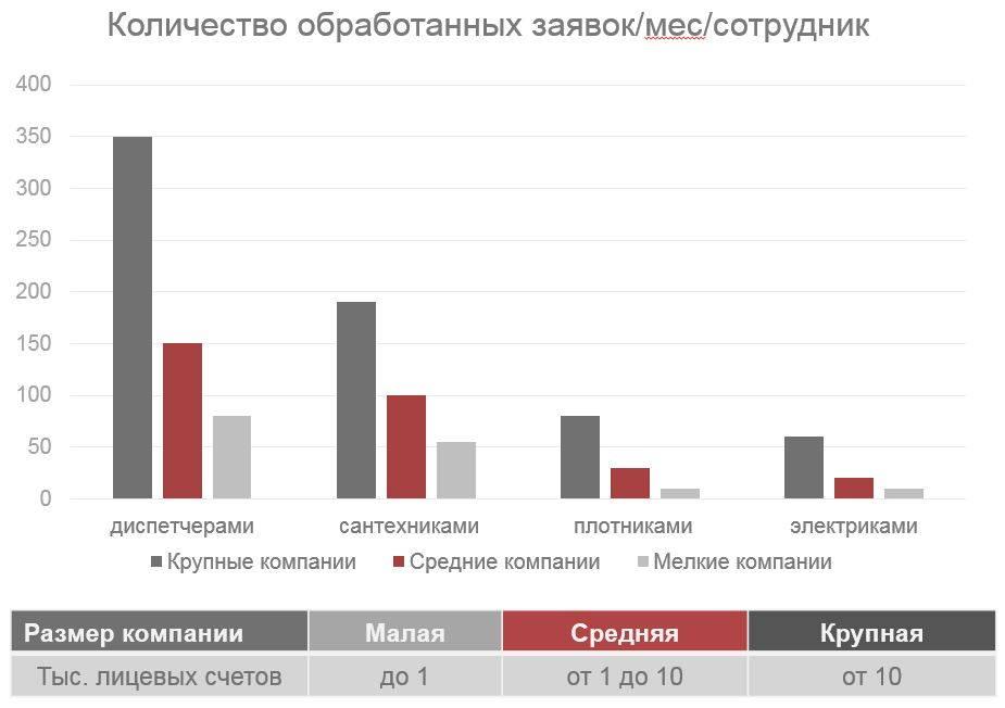 Сравнительный анализ эффективности